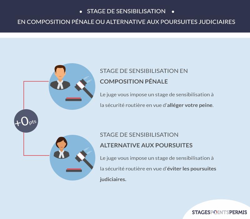 Stage de sensibilisation en composition pénale ou alternative aux poursuites judiciaires